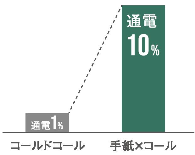 ケース4のグラフ